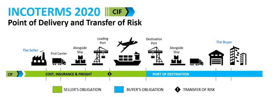 Incoterms 2020 CIF Cost Insurance Freight