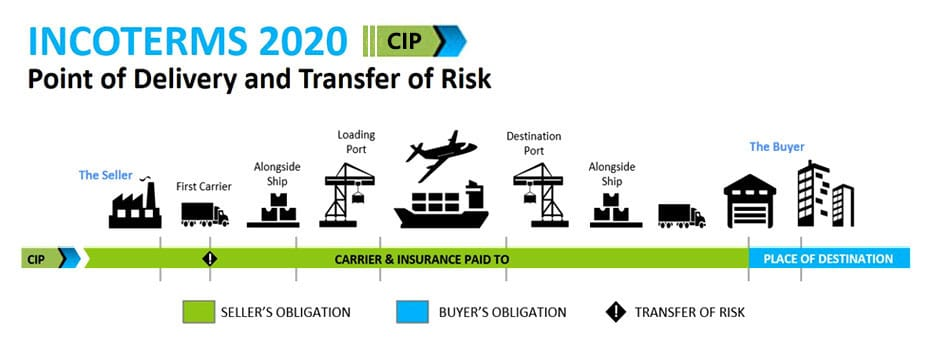 Incoterms 2020 CIP Carrier Insurance Paidto