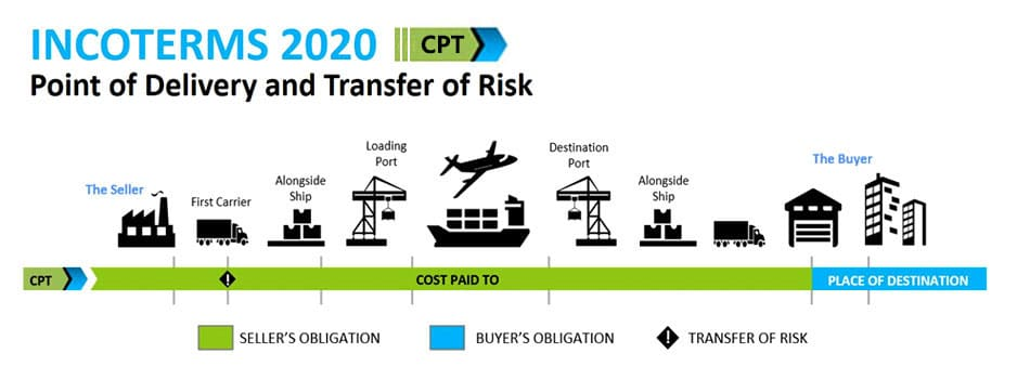 Incoterms 2020 CPT Cost Paid To