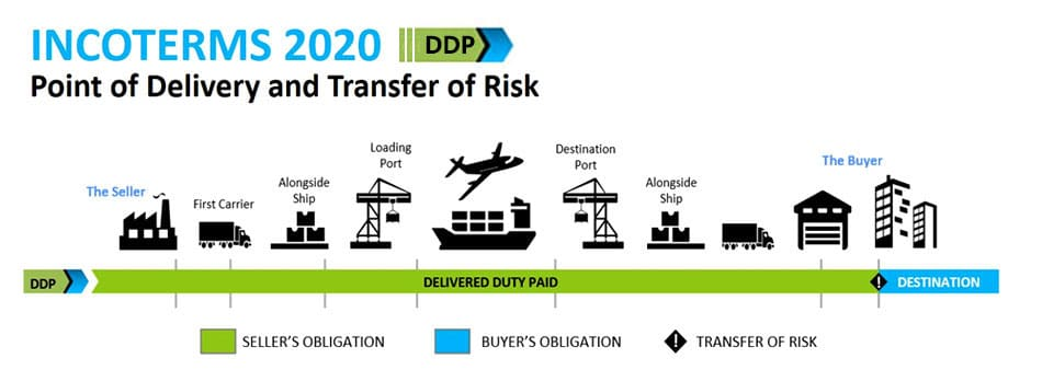 Incoterms 2020 DDP Delivered Duty Paid