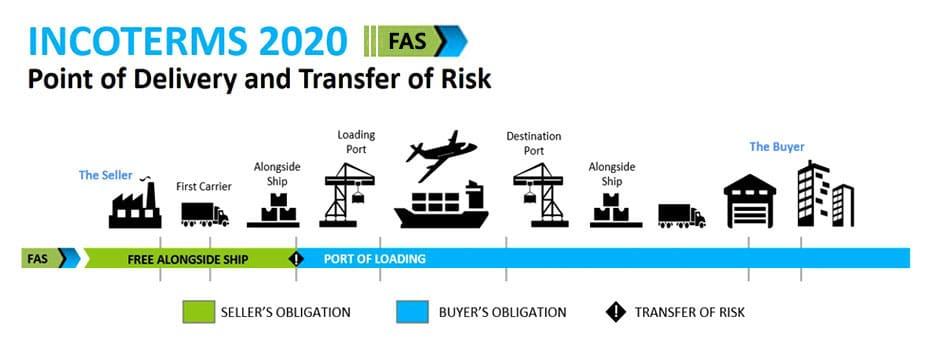 Incoterms 2020 FAS Free Alongside Ship