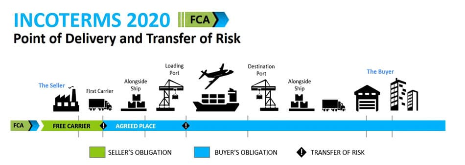 Incoterms 2020 FCA Free Carrier