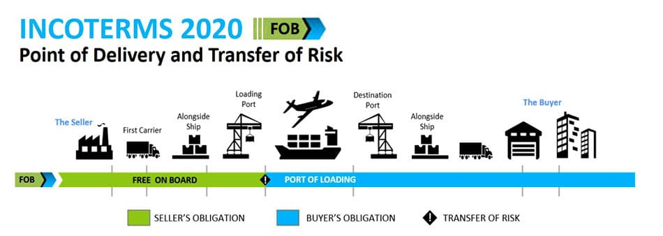 Incoterms 2020 FOB Free On Board
